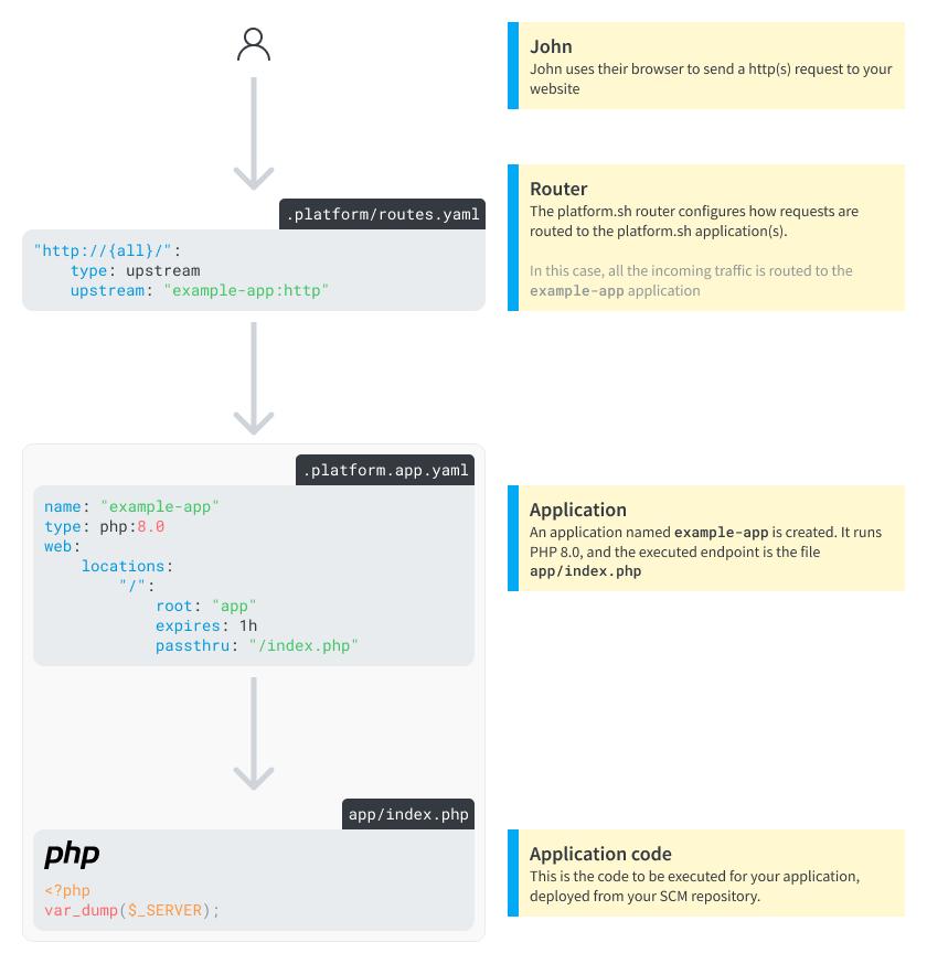 A simple platform.sh project running a Web application
